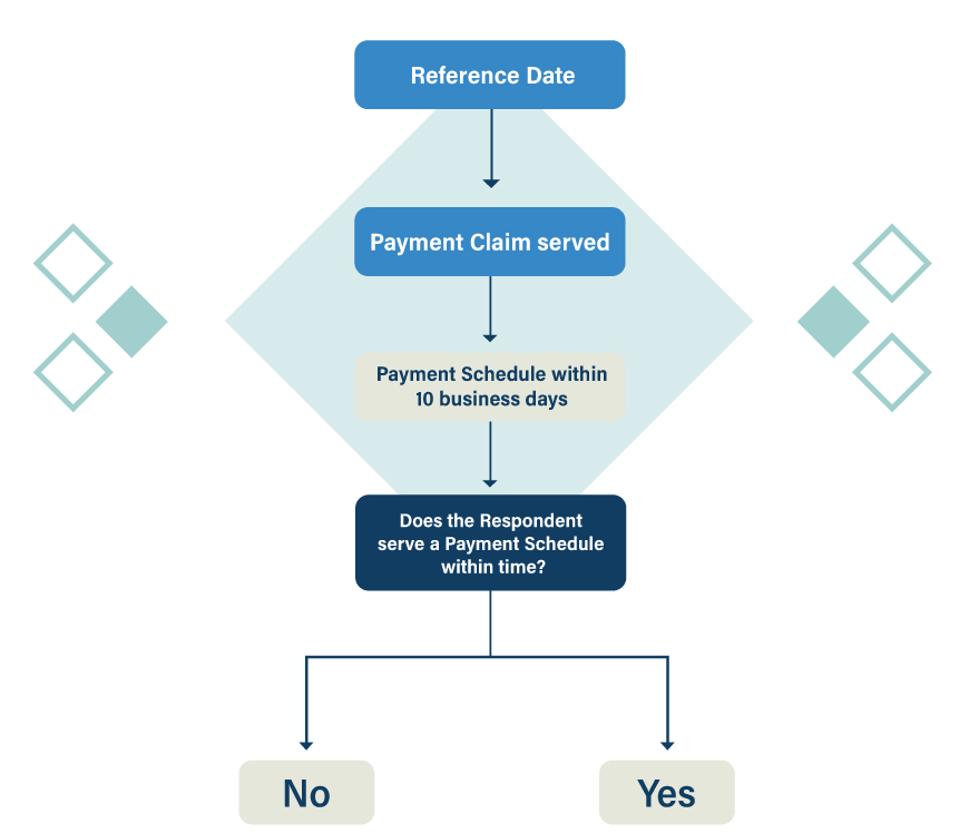 First Part of Security of Payment Flowchart   Contracts Specialist