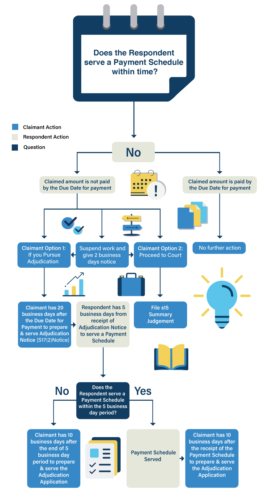 Payment Schedule Served on Time - Security of Payment Flowchart   Contracts Specialist