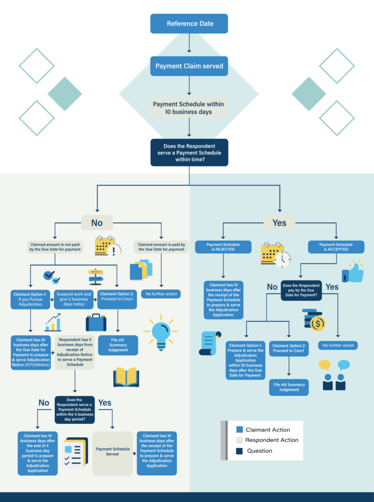 Security of Payment NSW Flowchart   Contracts Specialist