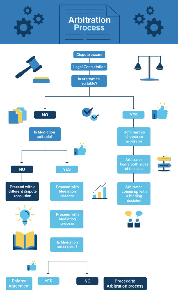 Arbitration Process Flowchart | Contracts Specialist