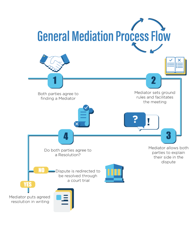 General Mediation Process Flow